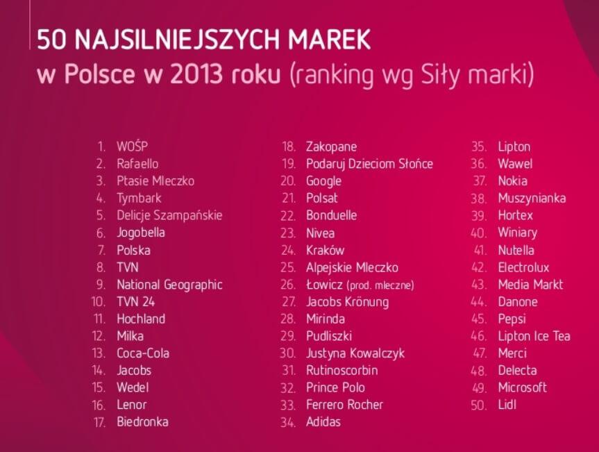 Fot. 1 - KONDYCJA MAREK WPOLSCE Brand AssetTM Valuator 2013 Warszawa